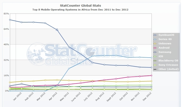 StatCounter-mobile_os-af-monthly-201112-201212