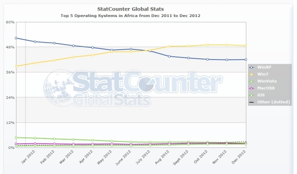 StatCounter-os-af-monthly-201112-201212